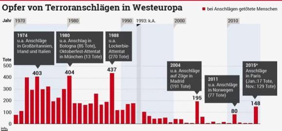 Terrorisme slachtoffers sinds 1970
